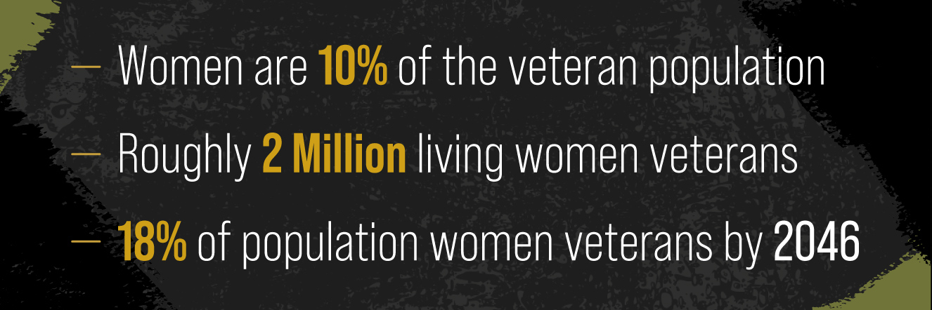 Women are now about 10% of the veteran population. There are roughly 2 million living women veterans, according to the VA. By 2046, female veterans are expected to increase to about 18% of the population according to Pew Research.